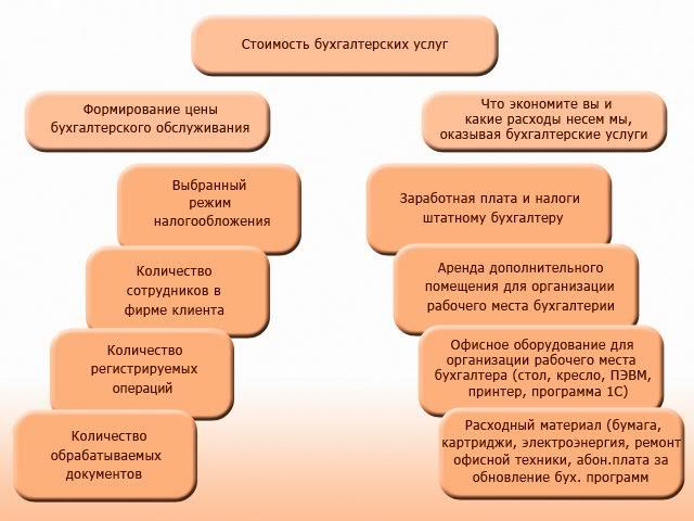 режим налогообложения при оказании бухгалтерских услуг